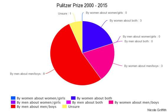 o-PULITZER-570