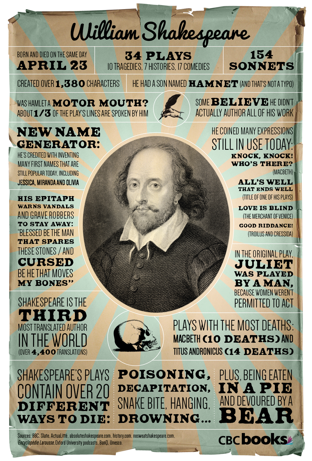 the similar comedic characteristics in william shakespeares plays Shakespeare's comedies can be recognized in terms of plot, structure and characters we can see that shakespearean comedies follow the same structural pattern, a basic plot on which the play is based for example, a key feature of all comedies is that they depend upon the resolution of their plots.